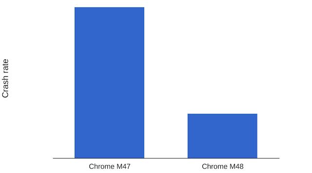 Fallos de Chrome iOS