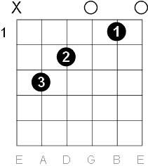 Acorde de guitarra de Do mayor