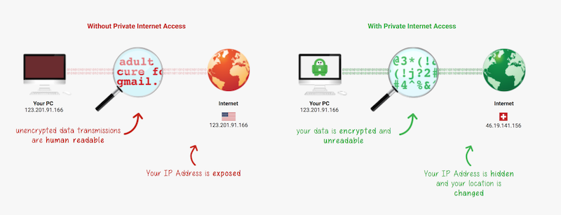 Revisión de acceso privado a Internet 4