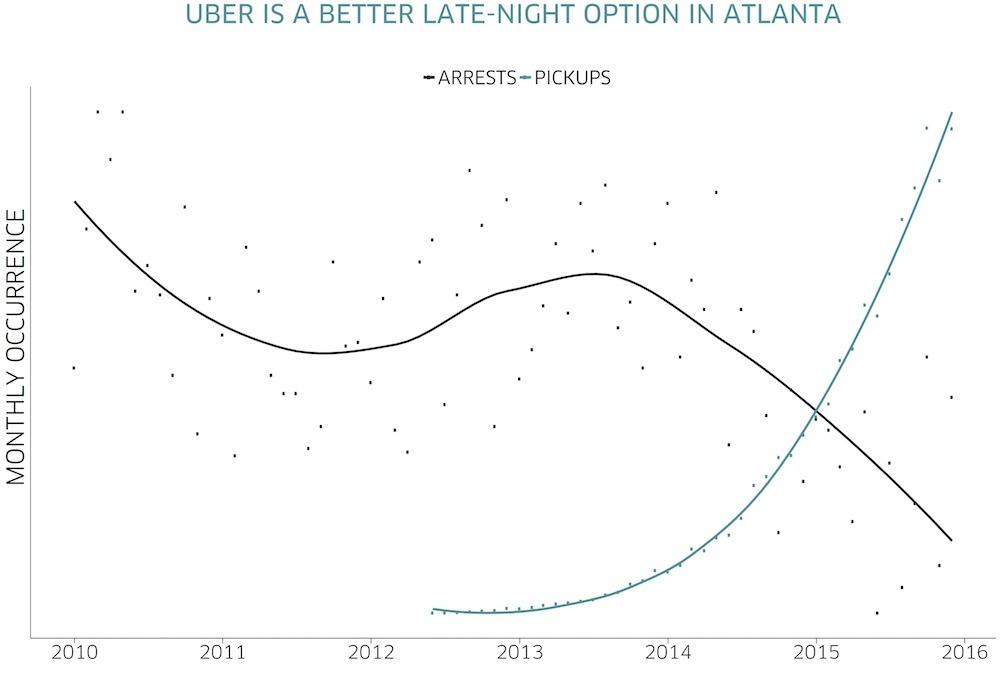 Conducir con Uber borracho en Atlanta