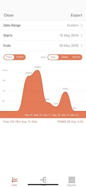Aplicación Flat Tomato Pomodoro - Estadísticas