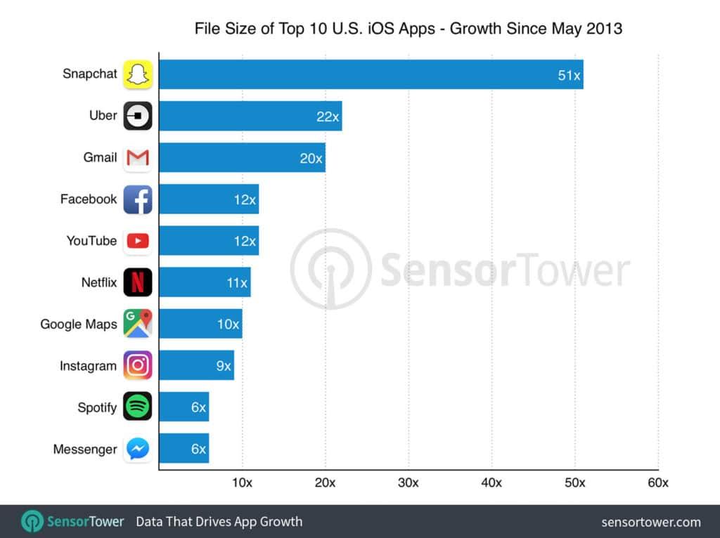 Principales tamaños de aplicaciones para iPhone por crecimiento