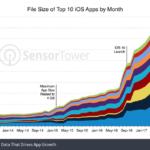 El tamaño de las mejores aplicaciones de iPhone ha crecido a un ritmo alarmante en los últimos 4 años