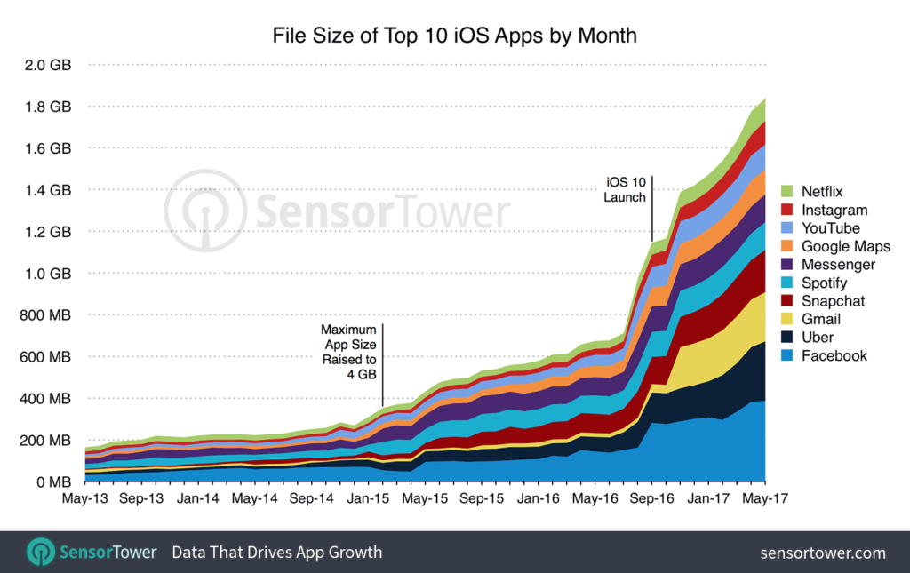 Tamaño de las mejores aplicaciones de iPhone por mes
