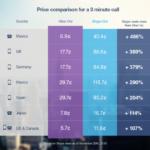 Viber lanza Viber Out, permite a los usuarios realizar llamadas económicas a teléfonos fijos y móviles