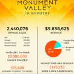 'Monument Valley' en números revela lo que se necesita para hacer un juego de iOS y las recompensas que puede tener