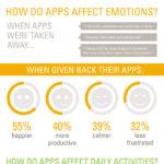 ¿Qué es la vida sin aplicaciones durante cuatro días? [Infographic]
